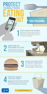 Dining out: How to protect yourself